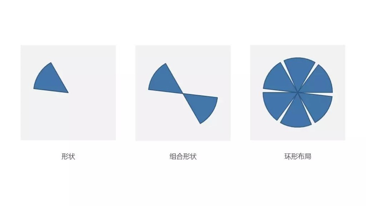 iSlide环形布局:零基础PPT创意图表快速上手